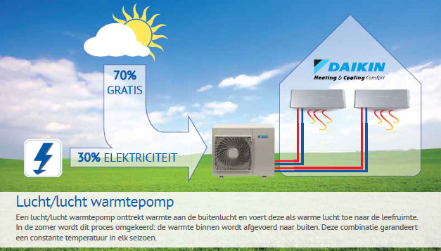 warmtepomp airco installatie